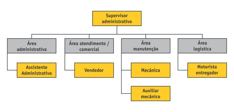 Organograma loja CASA DO CONSTRUTOR